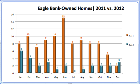 Eagle Bank-Owned Homes 2011 vs. 2012