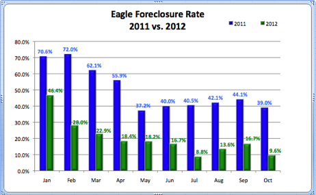 Eagle Foreclosure Rate 2011 vs. 2012