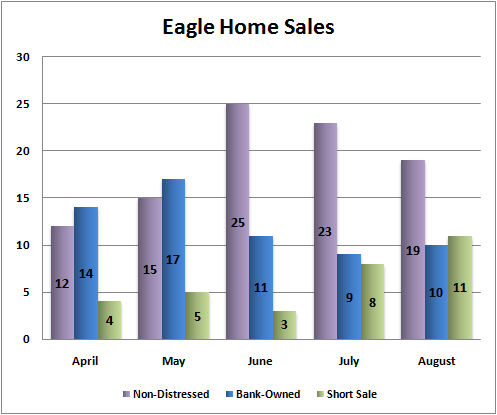 Eagle Idaho Home Sales - August