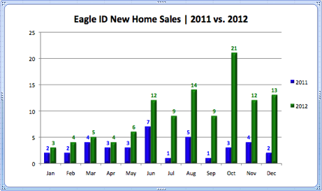 Eagle ID New Home Sales 2011 vs. 2012