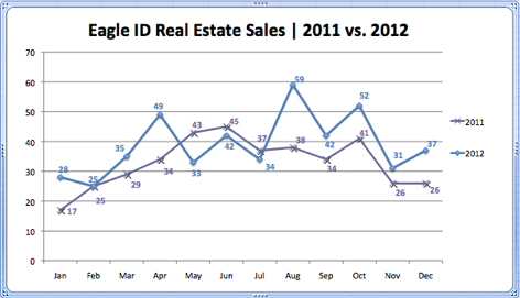 Eagle ID Real Estate Sales 2011 vs. 2012