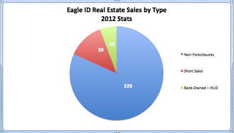 Eagle ID Real Estate Sales by Type 2012 Stats