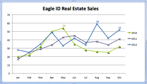 Eagle ID Real Estate Sales