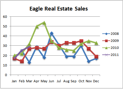 Eagle Id Real Estate