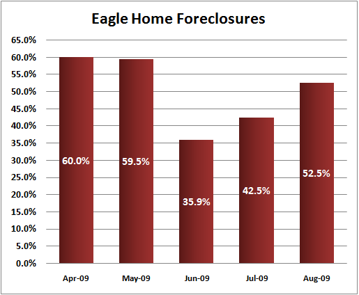 Eagle Idaho Foreclosures