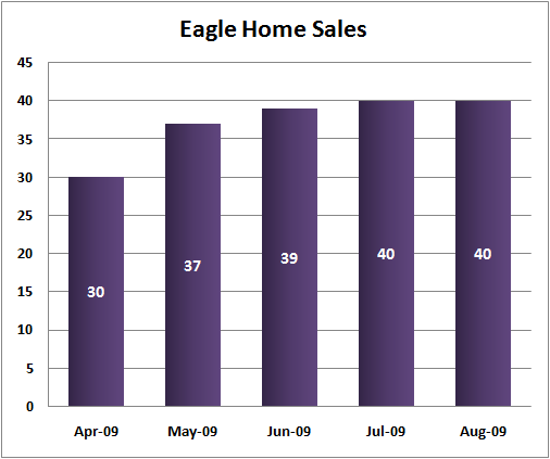 Eagle Idaho Real Estate Sales