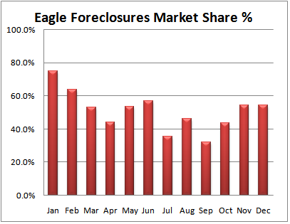 Eagle Real Estate Foreclosure Percentage