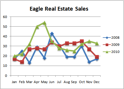 Eagle Real Estate Sales '08, '09, '10