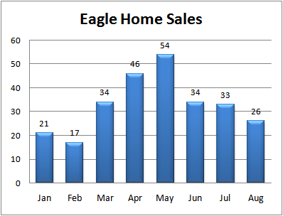 Eagle Real Estate Sales