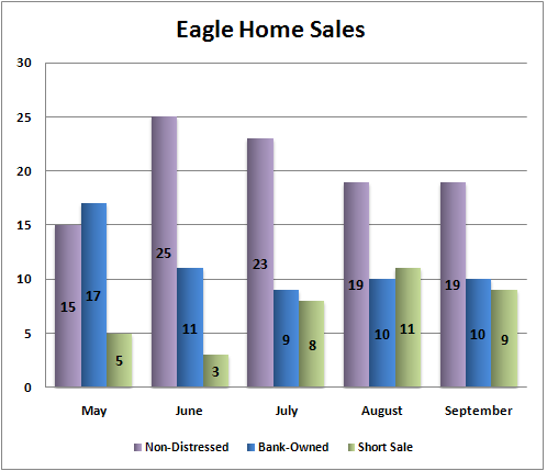Eagle Idaho real estate sales breakdown