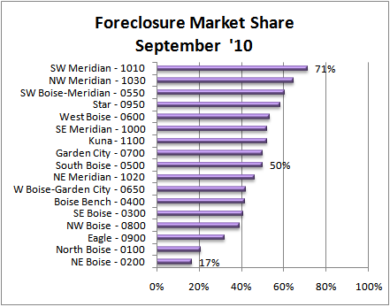 Foreclosure Market Share in September '10