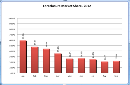 Foreclosure Market Share 2012