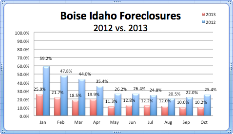 Boise Foreclosures 2013 compared to 2012