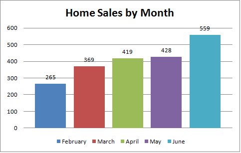 Home Sales by Month