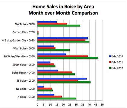Home Sales in Boise by Area | February Comparisons for 2010, 2011 and 2012