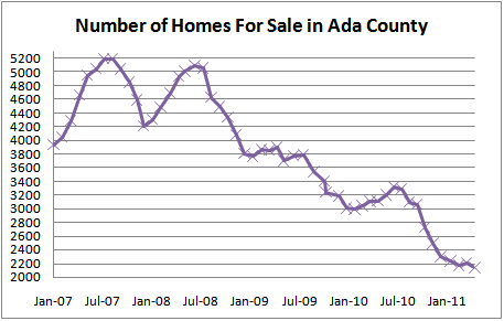 Homes for Sale in Ada County