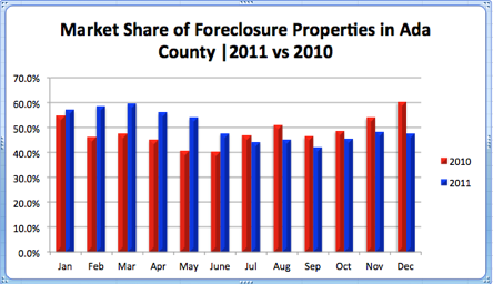 Market Share of Foreclosure Properties in Ada  2011 v 2010