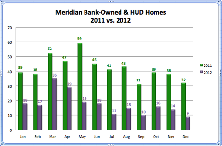 Meridian Bank-Owned & Hud Homes 2011 vs. 2012
