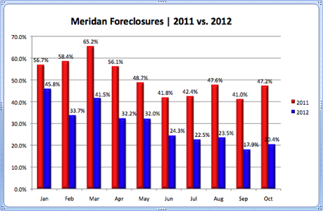 Meridian Foreclosures 2011 vs. 2012