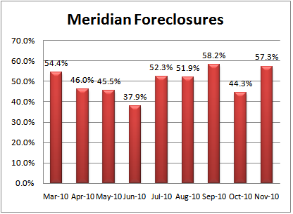 Meridian ID Foreclosure Market Share