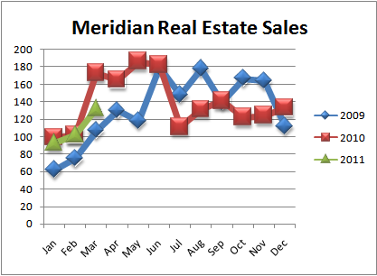 Meridian ID Real Estate Transactions