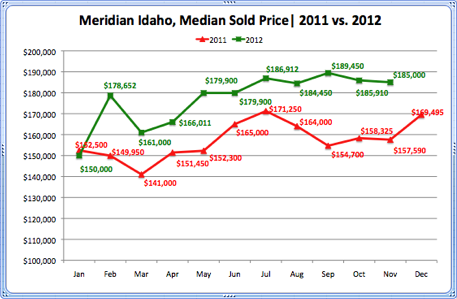 Meridian Idaho Median Sold Price 2011 vs. 2012