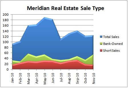 Meridian Idaho Real Estate Sale Type Nov '10
