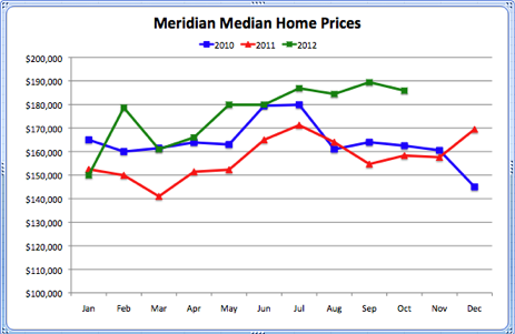 Meridian Median Home Prices 2010-2012