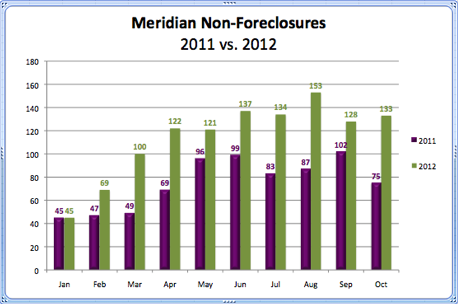 Meridian Non-Foreclosures 2011 vs. 2012