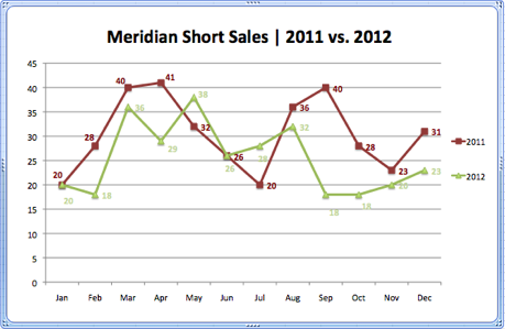 Meridian Short Sales 2011 vs. 2012