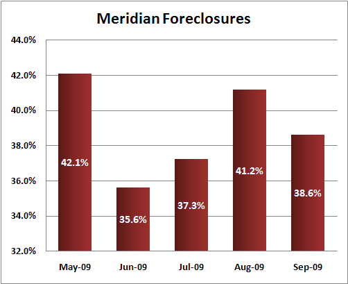 Meridian foreclosures