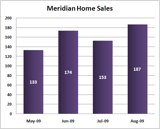Meridian home sales 2