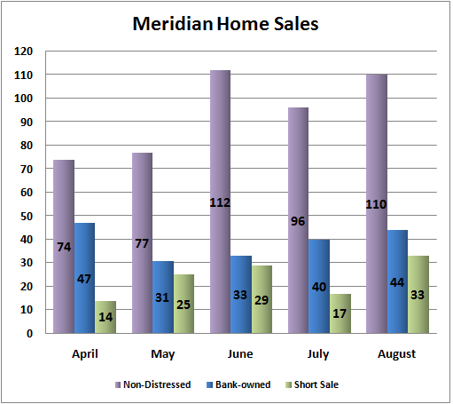 Meridian Idaho Real Estate Sales