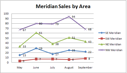 Meridian sales by area