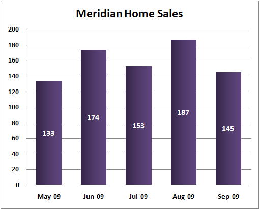 Meridian total home sales