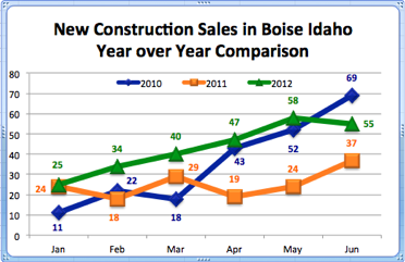 New Construction Sales in Boise Idaho | Year over Year Comparison | June 2012