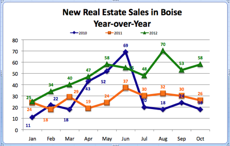 New Real Estate Sales in Boise Year over Year