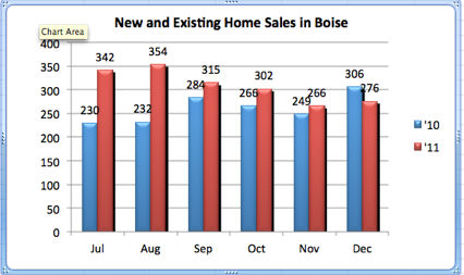New and Existing Home Sales in Boise