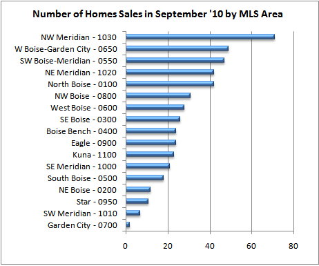 Number of Homes Sales in September '10 by MLS Area
