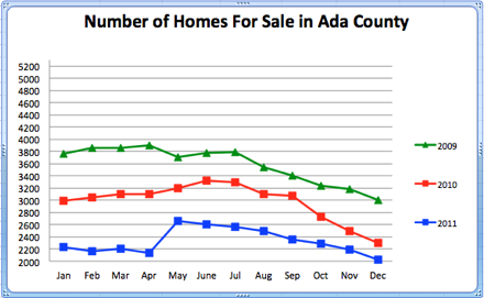 Number of Homes for Sale in Ada County in 2011