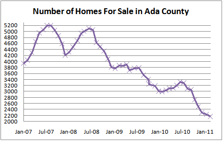Number of Homes for sale in Ada County