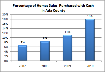 Percentage of Homes Sales Purchased with Cash