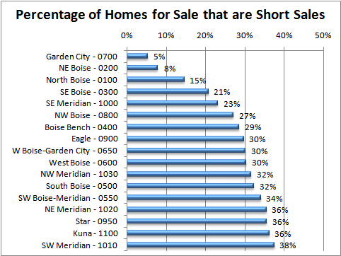 Percentage of Homes for Sale that are Short Sales