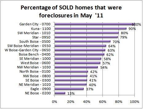 Percentage of Sold homes that were foreclosures in Boise