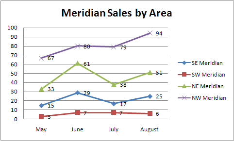 Sales by area
