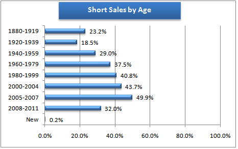 Short Sales by Age