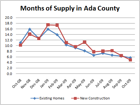 Supply in the Ada County Real Estate Market