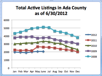 Total Active Listings in Ada County | 1st Half of 2012