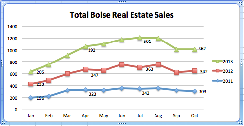 Total home sales in Boise by year