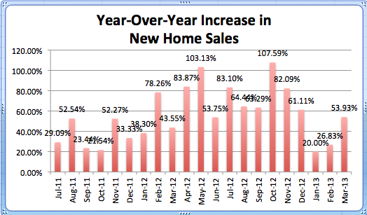 Year-Over-Year Increase in New Home Sales